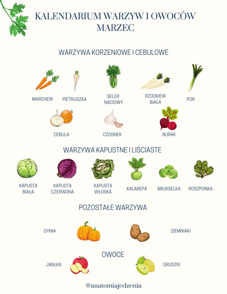 Anatomia Jedzenia Kalendarium Warzyw I Owoców Marzec