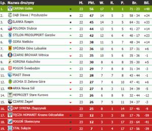 Aktualna tabela IV ligi lubuskiej. Carina Gubin coraz bliżej awansu. Po przeciwnej stronie ekipy z Sulęcina, Skwierzyny oraz Krosna (źródło- Lubuska Kopana)